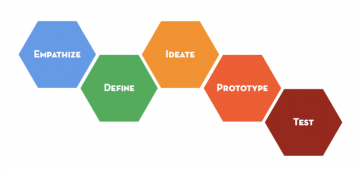 Empathy In Creativity and Design Thinking